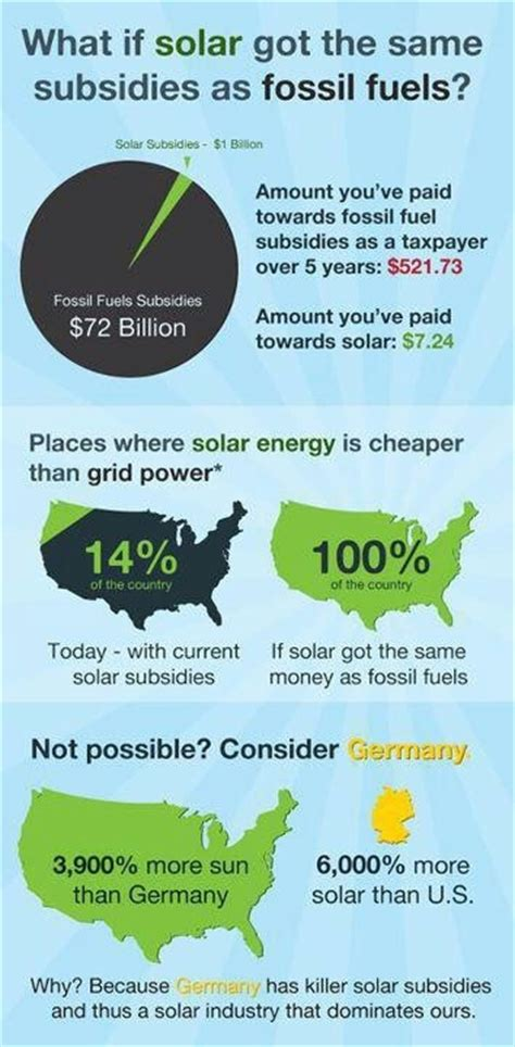 Renewable Energy Versus The Environment by Solar Vs Fossil Fuels Environment