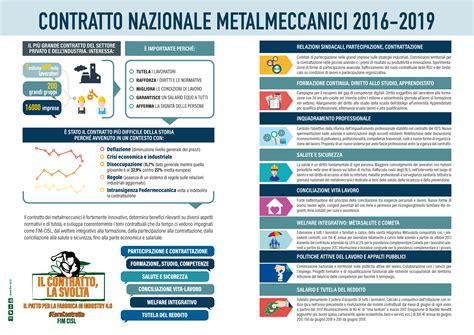 contratto nazionale parrucchieri 2015 contratto nazionale parrucchieri 2016 materiali