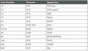 tcp port assignments udgereport183 web fc2