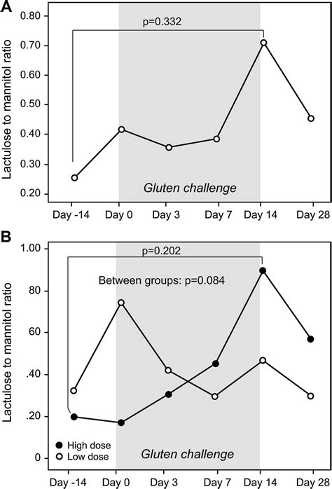 gluten challenge kinetics of the histological serological and symptomatic