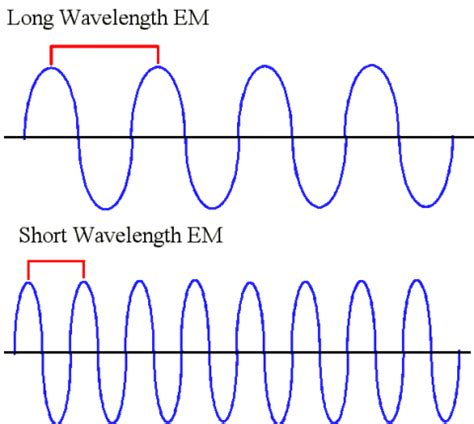 wavelength and frequency of light the wave nature of light