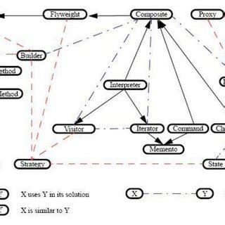 design pattern classification figure 2 design patterns relationships classification