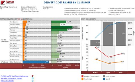 Freight Analysis Tips Customer Cost Profiles Freight Savings Freight Cost Analysis Template