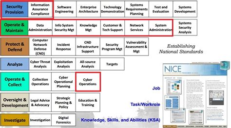 Mba Information Assurance by Stunning Cyber Security Resume Exles Ideas Resume
