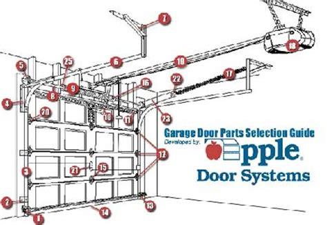garage door parts garage door parts mn