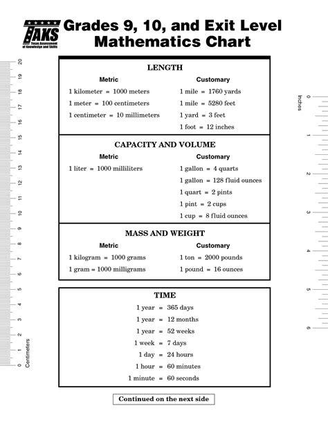 9th Grade Math Worksheets Pdf by 9th Grade Math Formula Chart Mfstbn Clipart Png 1275 215 1650