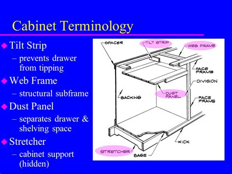 Kitchen Cabinet Frame type and classification terms material size of cabinets