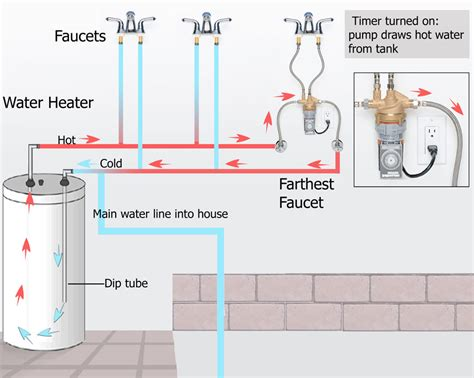 recirculating water system diagram tankless water heater recirculation house photos