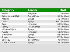 The Facebook Gaming Ecosystem: A Cross-Sectional Study Of ... Zynga Games Farmville 2 Facebook