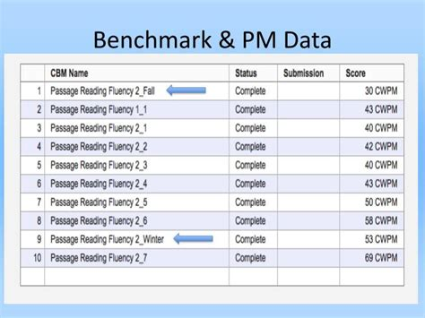 bench mark data ppt easycbm benchmarking and progress monitoring system