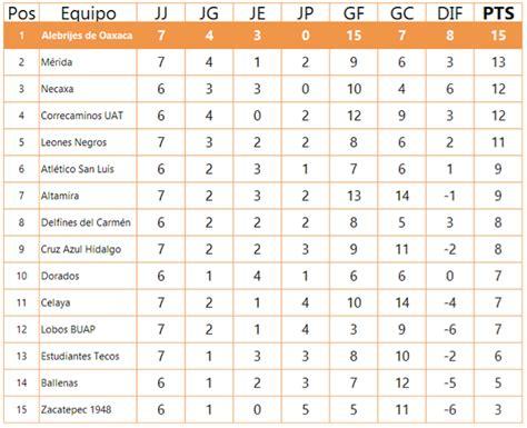 tabla de ascenso tabla general de la liga de ascenso mx apertura 2013