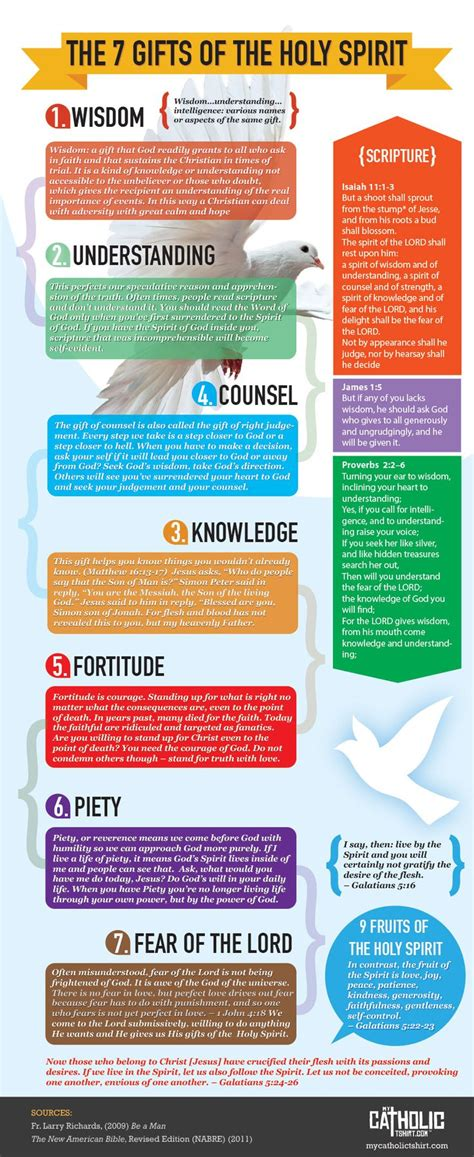 7 fruits of god seven gifts of the holy spirit infographics
