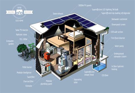 home features seed eco home features open source ecology