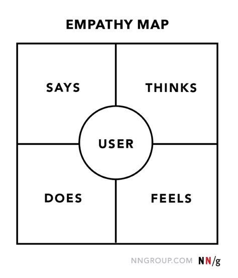 design thinking quadrant empathy mapping the first step in design thinking