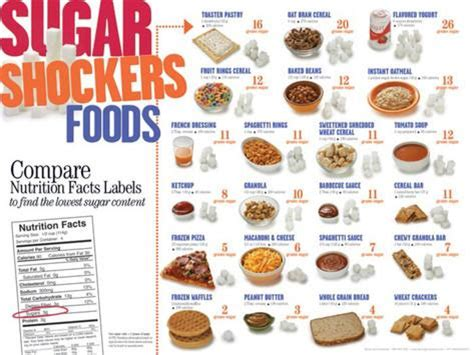 Health Food Shockers by Sugar Shockers Foods Educational Laminated Poster Print