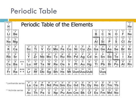 Periodic Table Basics by Ppt Basic Chemistry Powerpoint Presentation Id 2465261