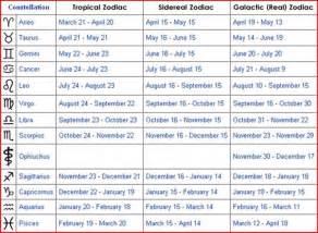 rangers zodiac date ranges