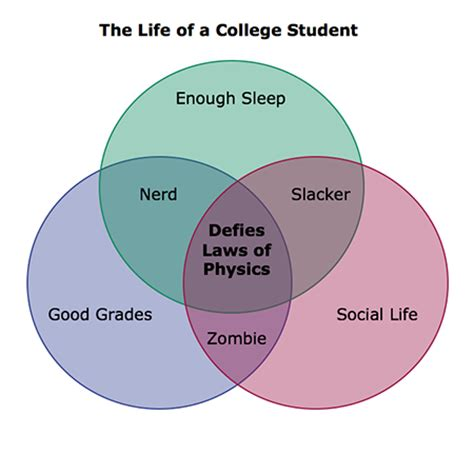 college venn diagram running around like a chicken with my cut