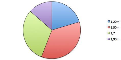 exercice diagramme circulaire diagramme circulaire statistiques correction exercice 4 232 me