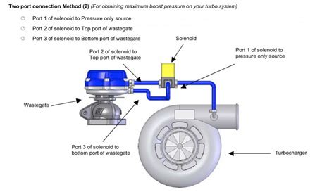 External Wastegate Plumbing by What Are The Symtoms Of Wastegate At Its Limits