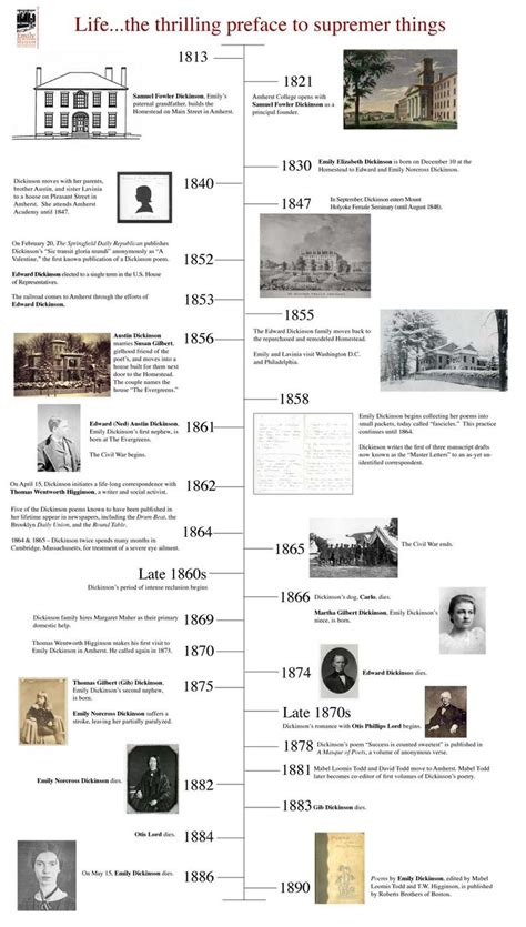 Emily Dickinson Biography Timeline | emily dickinson timeline american girl historical