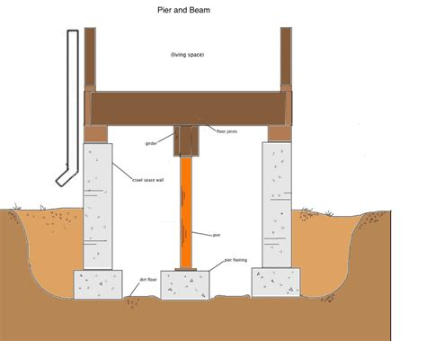 we pier beam foundations crawl spaces