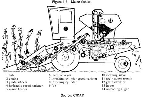 combine harvester parts diagram grain storage techniques grain harvesting threshing