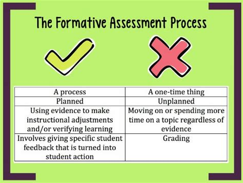 Formative Assessments Common Formative Assessment Planning Template