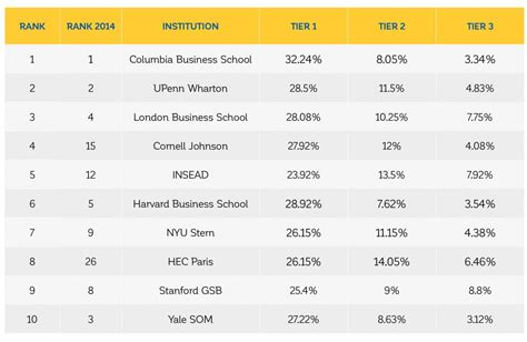 Top Mba Programs For Investment Banking by B Schools That Rank For Landing In Investment Banking