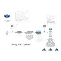 Hvac Floor Plan Drinking Water Treatment Process Flow Diagram