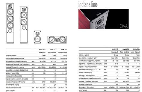 indiana line 255 prezzo indiana line