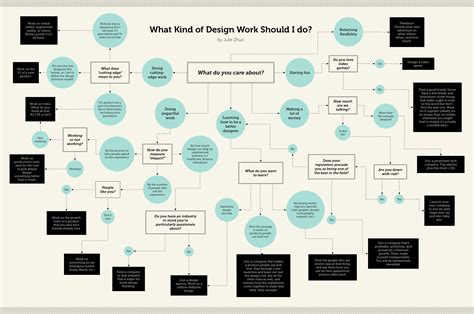 flowchart design this handy flow chart reveals the design work you were