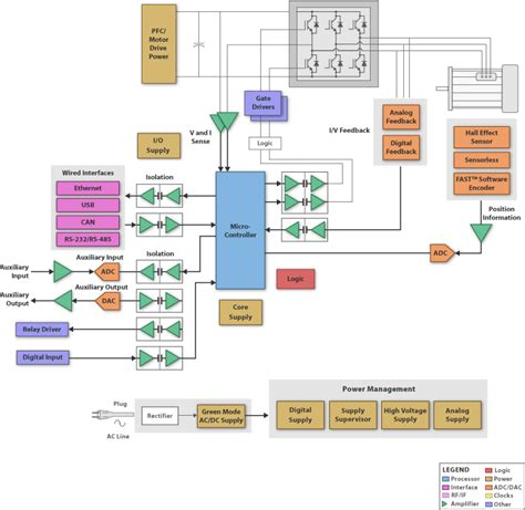 smartwatch block diagram specialized open source test gear and dev boards