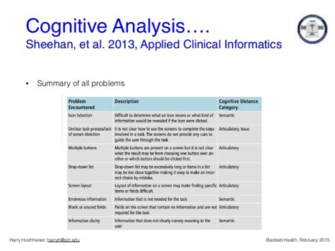 template for cognitive walk through report baobab health cognitive walkthrough