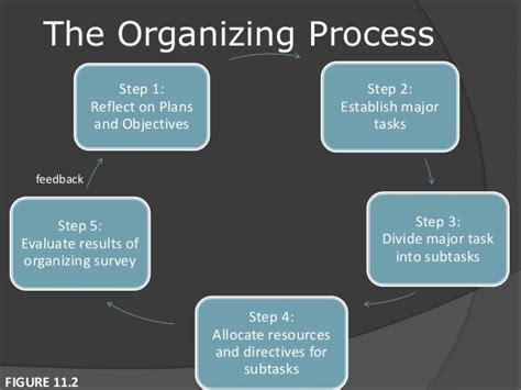 organizing or organising fundamentals of organizing principles of management