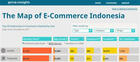blibli ecommerce we mapped out the e commerce competition scene in