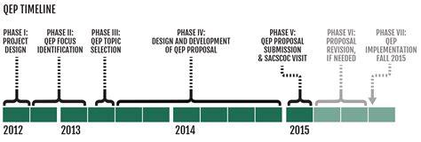 Uab Mba Study Plan by Uab Sacscoc Accreditation Timeline