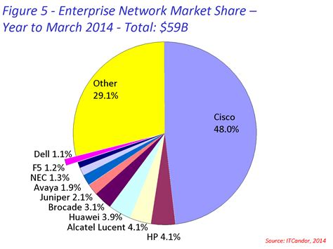 dell   plans disruption grows share itcandor
