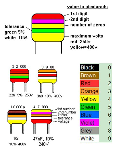 tantalum capacitor color code polarity component identification electronics forums