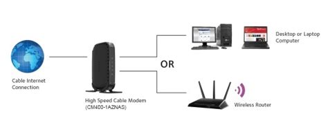 cm400 1aznas cable modems routers networking home