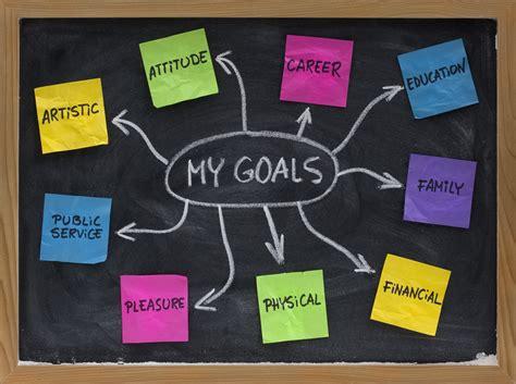 your motivation achieve your goals intellectlove