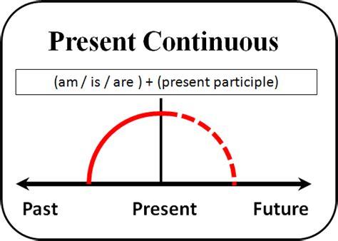 present continuous verb tense diagram