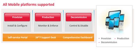 tech mahindra help desk number managed mobility services from tech mahindra enterprise
