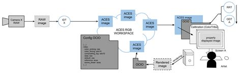 aces workflow what if digital migration rhymed with artistic creation