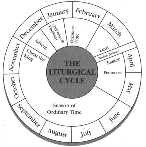 Liturgical Year Coloring Page free coloring pages of liturgical calendar