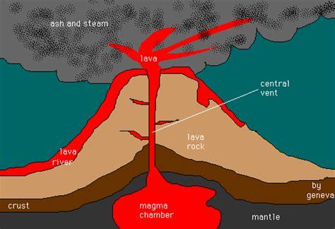 labeled volcano diagram parts parts of a volcano
