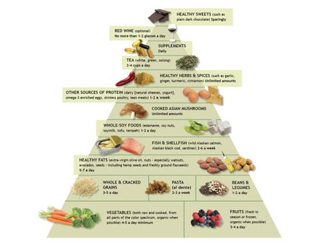 food pyramid the anti inflammatory diet food pyramid andrew weil m d