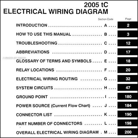 2005 scion tc fuse box diagram wiring diagram for 2011 scion tc autos post