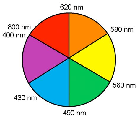 file colorwheel wavelengths png wikimedia commons