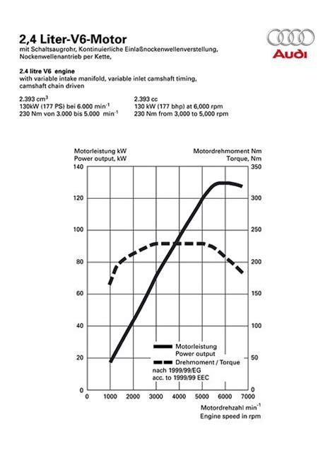 88 Kw Wieviel Ps by Audi A6 Avant 2 4 Technische Daten Abmessungen Verbrauch